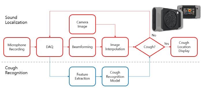 KAIST 연구팀이 개발한 기침 인식 카메라 외형 사진과 작동 방식. [사진 제공 = KAIST]