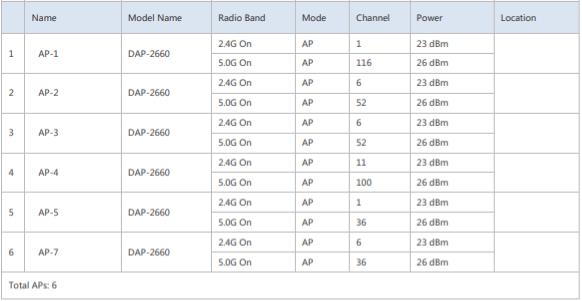 네트워크 설계에 사용된 디링크 무선AP 정보도 알 수 있다.
