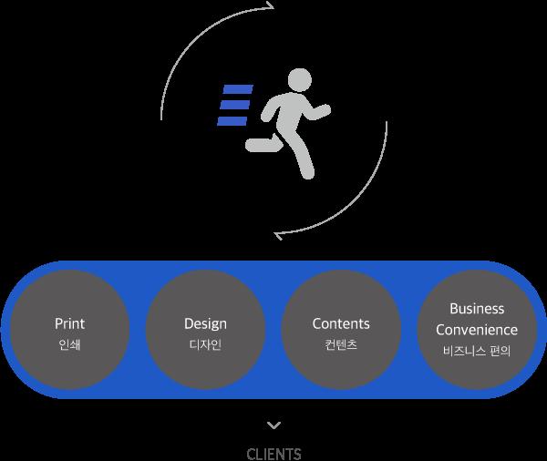 전하려는 생각, 정보, 가치를 더 효과적으로 전달하도록 돕는 인쇄 출력 디자인 서비스