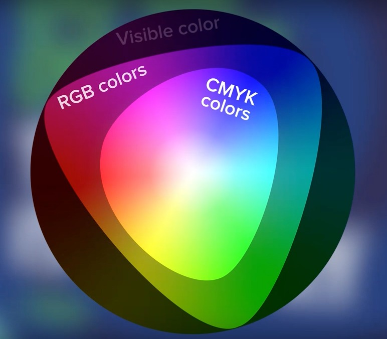 눈으로 볼 수 있는 색상의 영역> RGB 색상으로 표현 가능한 영역 > CMYK 색상의 영역