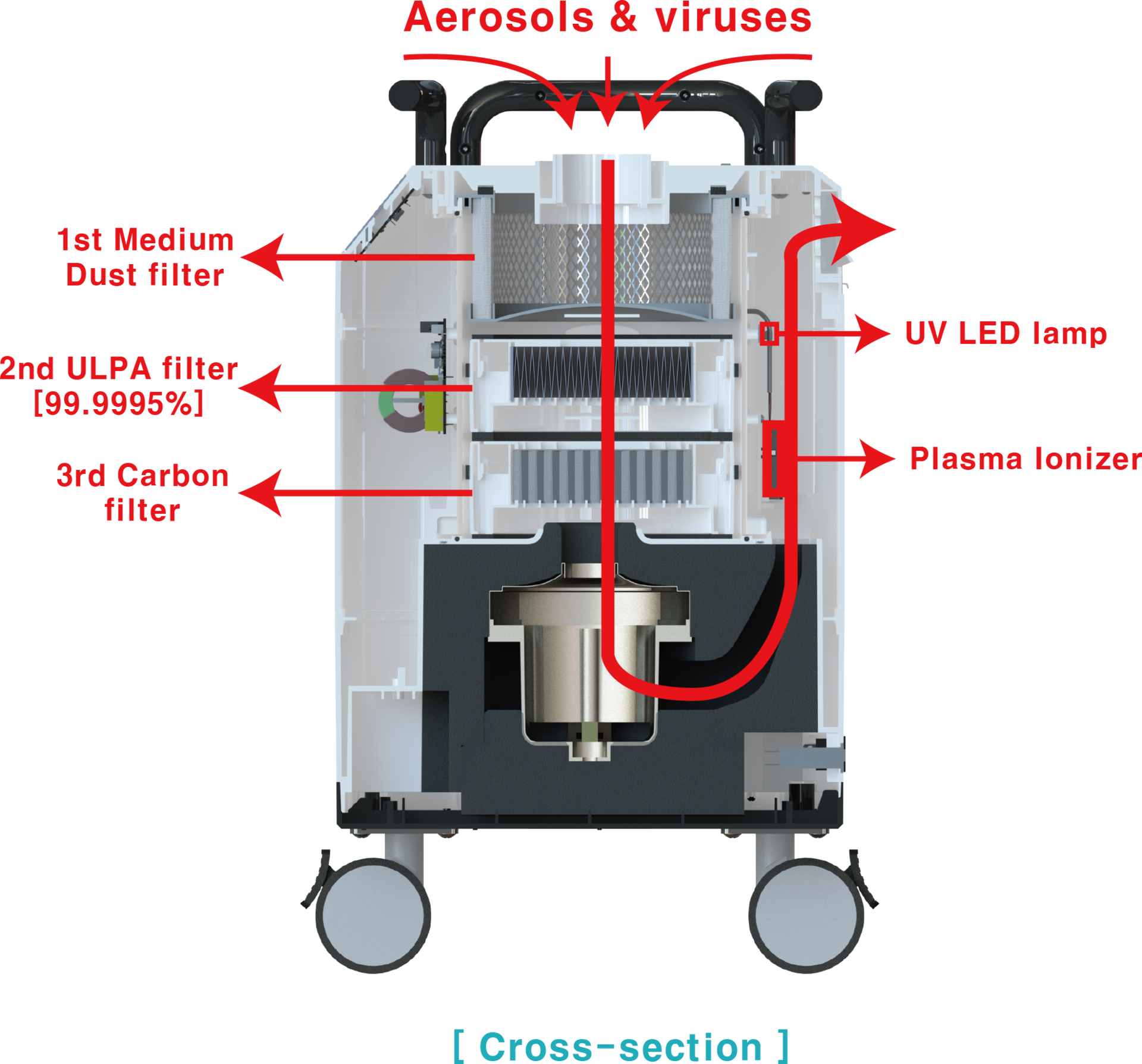Aerosol suction_dental dust collector_dermatology laser inhaler_dust collector_UVC LED sterilization_plasma sterilizer