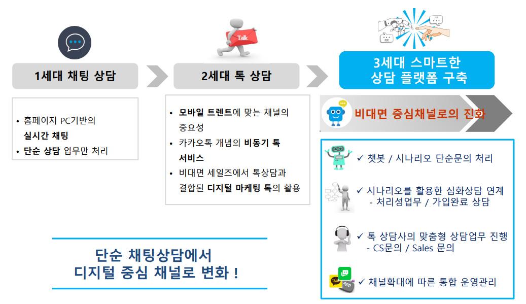 디지털 중심 상담 채널