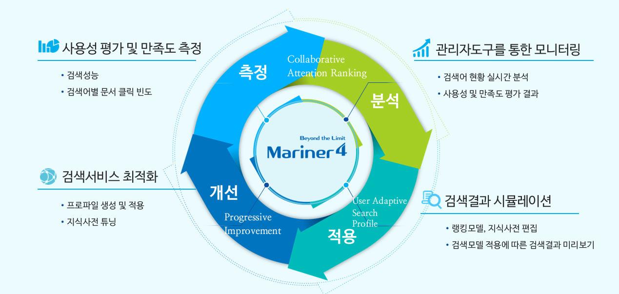 마리너4 검색 서비스