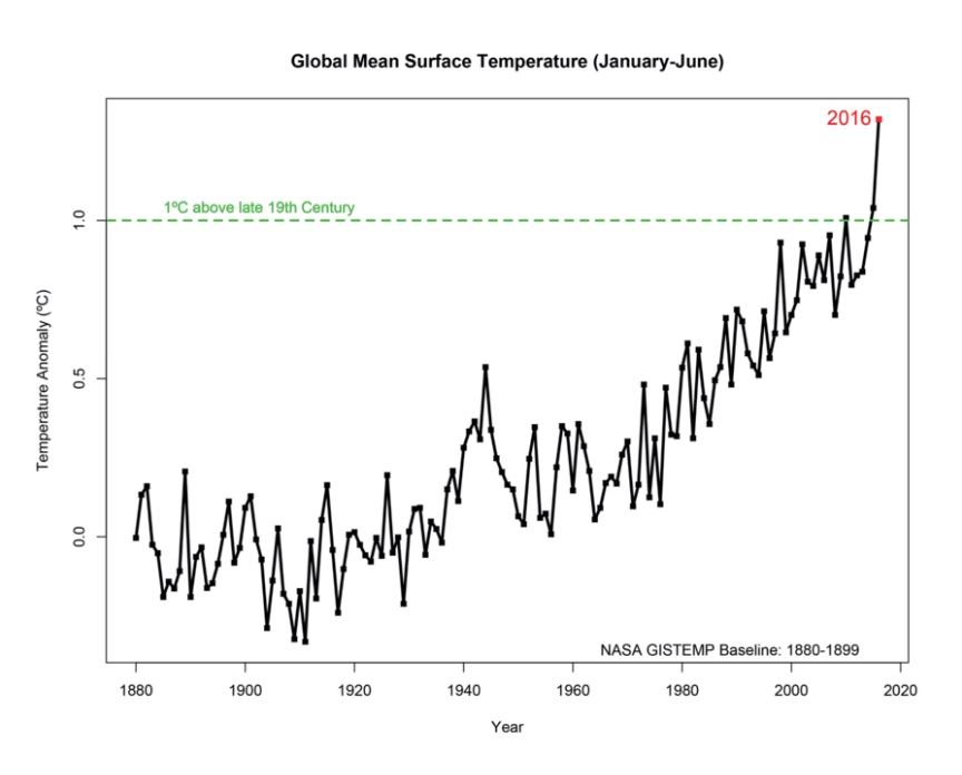 1880년 이후 지구의 평균 기온 변화