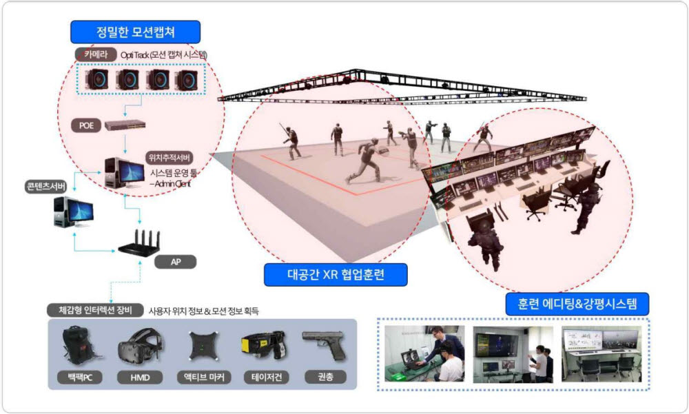 스코넥엔터테인먼트 VR(XR) 시스템 구조도