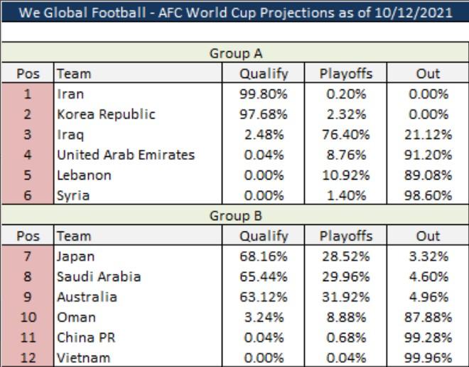 Siêu máy tính dự đoán ĐT Việt Nam còn bao nhiêu % đua vòng loại World Cup? - 3